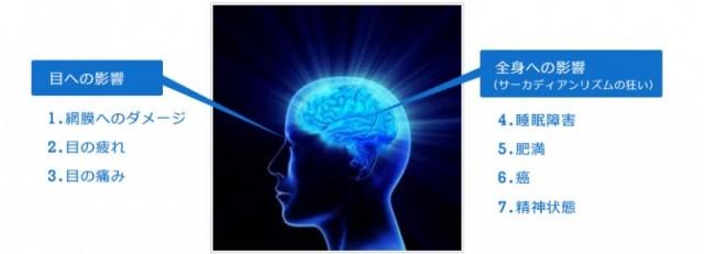 ブルーライト 人体への影響