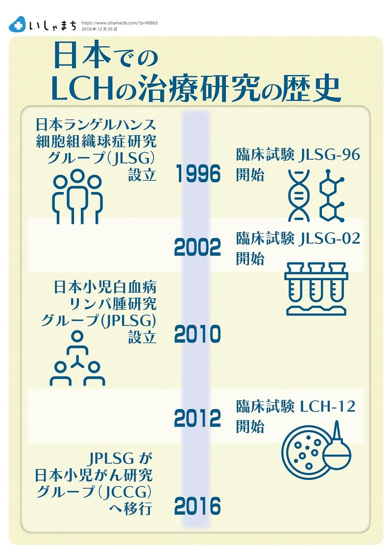 日本でのLCH治療研究の歴史